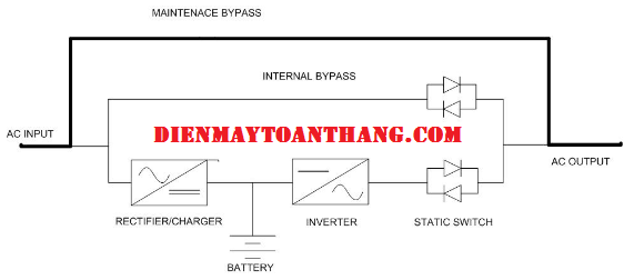 Chế độ MAINTENACE BYPASS - Dienmaytoanthang.com